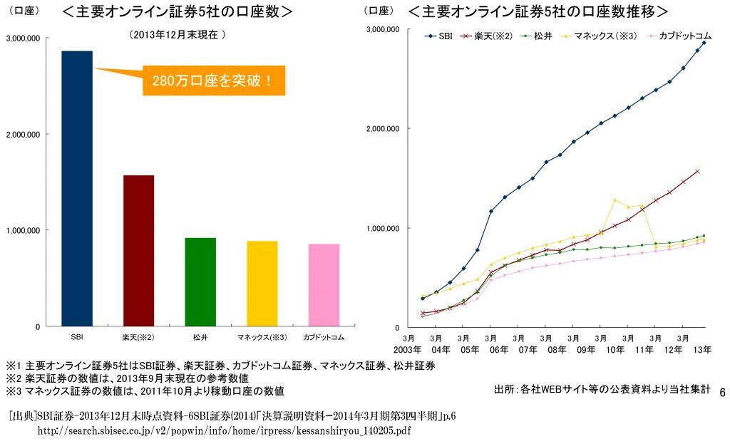 SBI証券-2013年12月末時点資料-6a