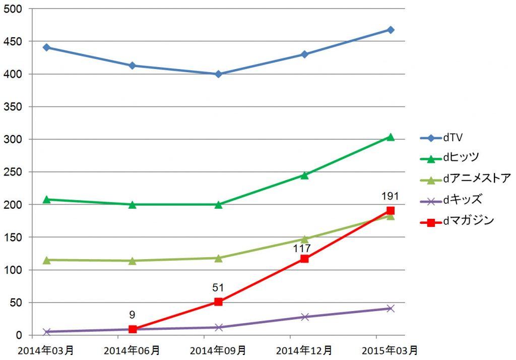 NTTdocomo関連のデジタル配信サービス会員数変化