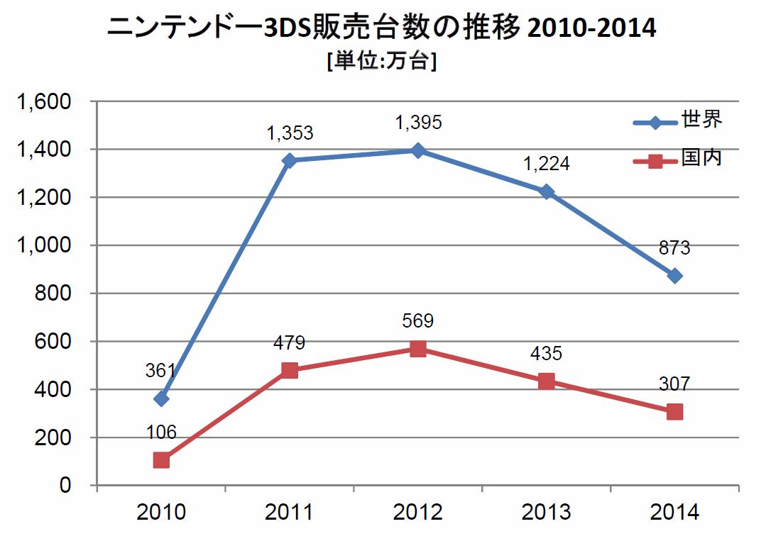 任天堂3DS販売台数の推移2011-2016(単位:万台、会計年度別)