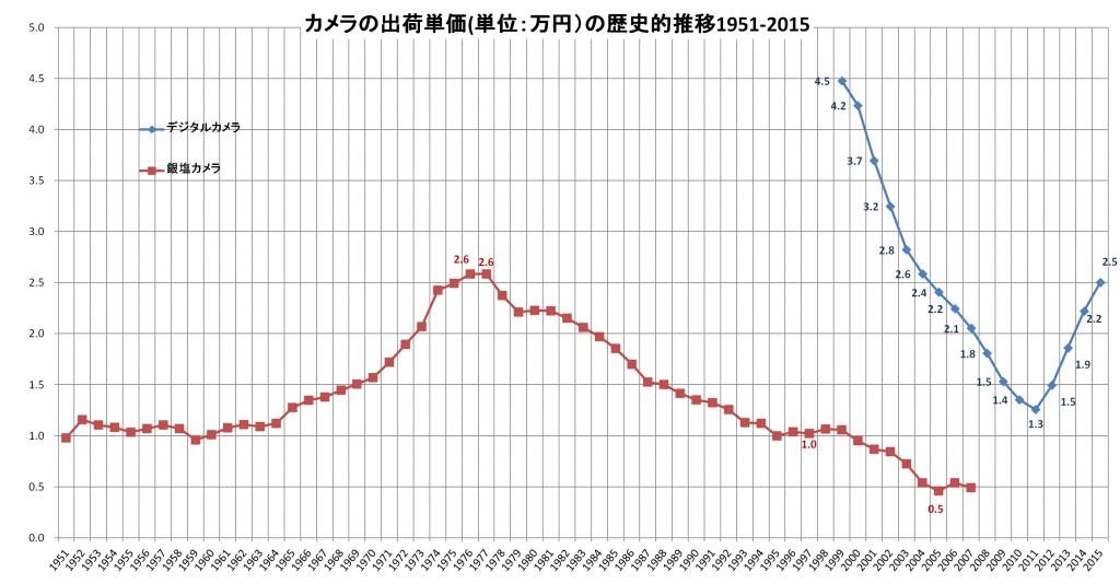 camera-unit_price-1951-2015