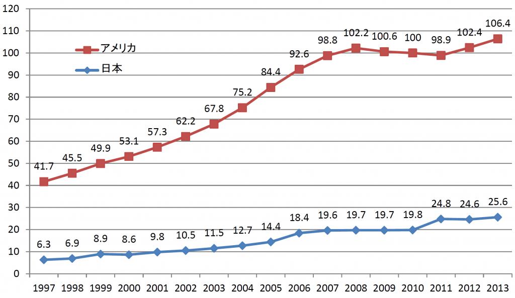日本ミネラルウォーター協会-2015-ミネラルウォーターの1人当り消費量の推移