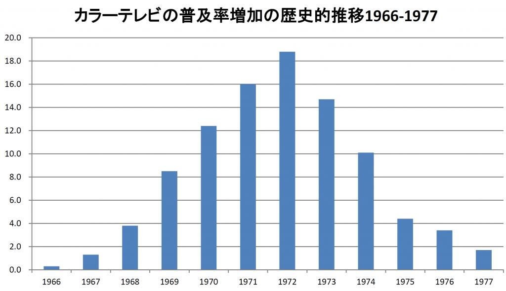 カラーテレビの普及率増加の歴史的推移1966-1977