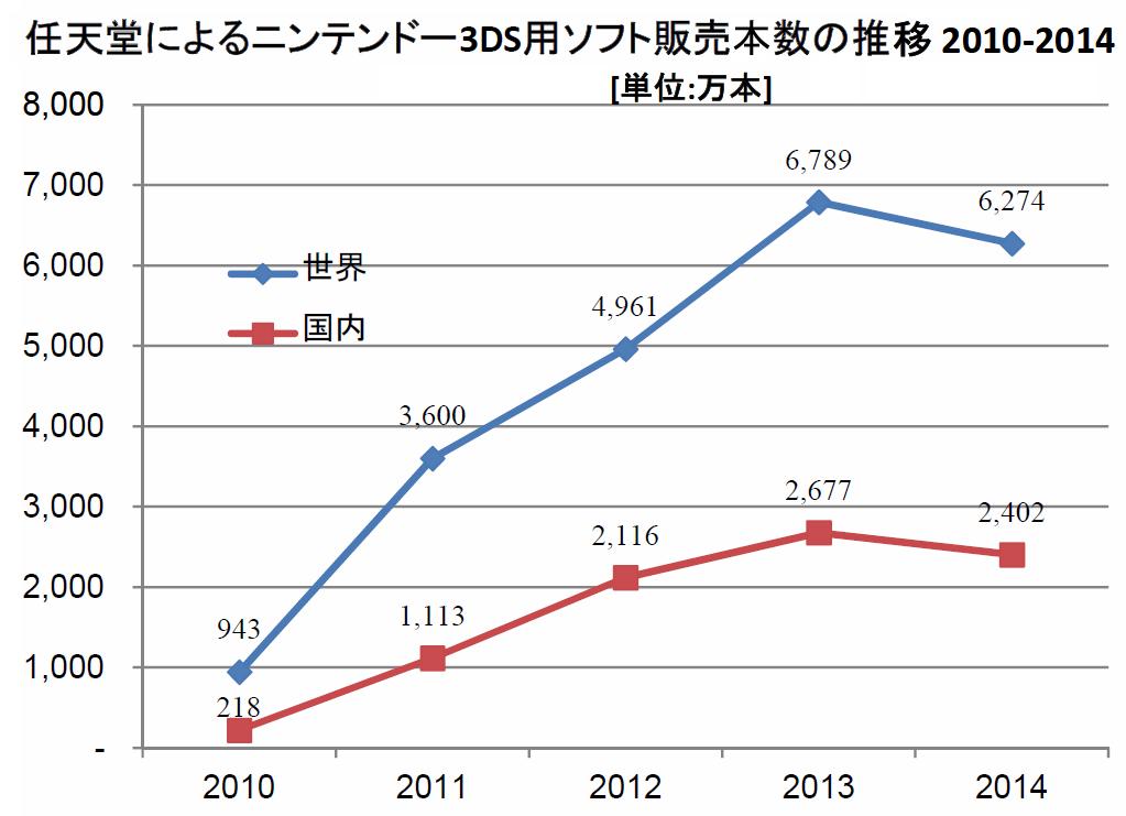 Nintendo_3DS_soft-sales