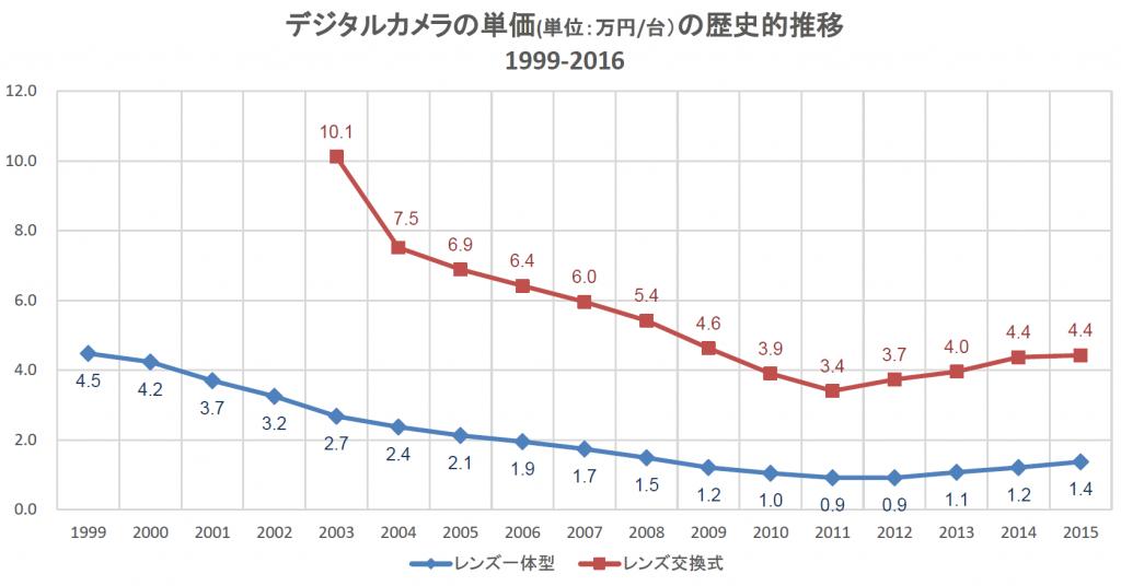 degital_camera-unit-price-1999-2015