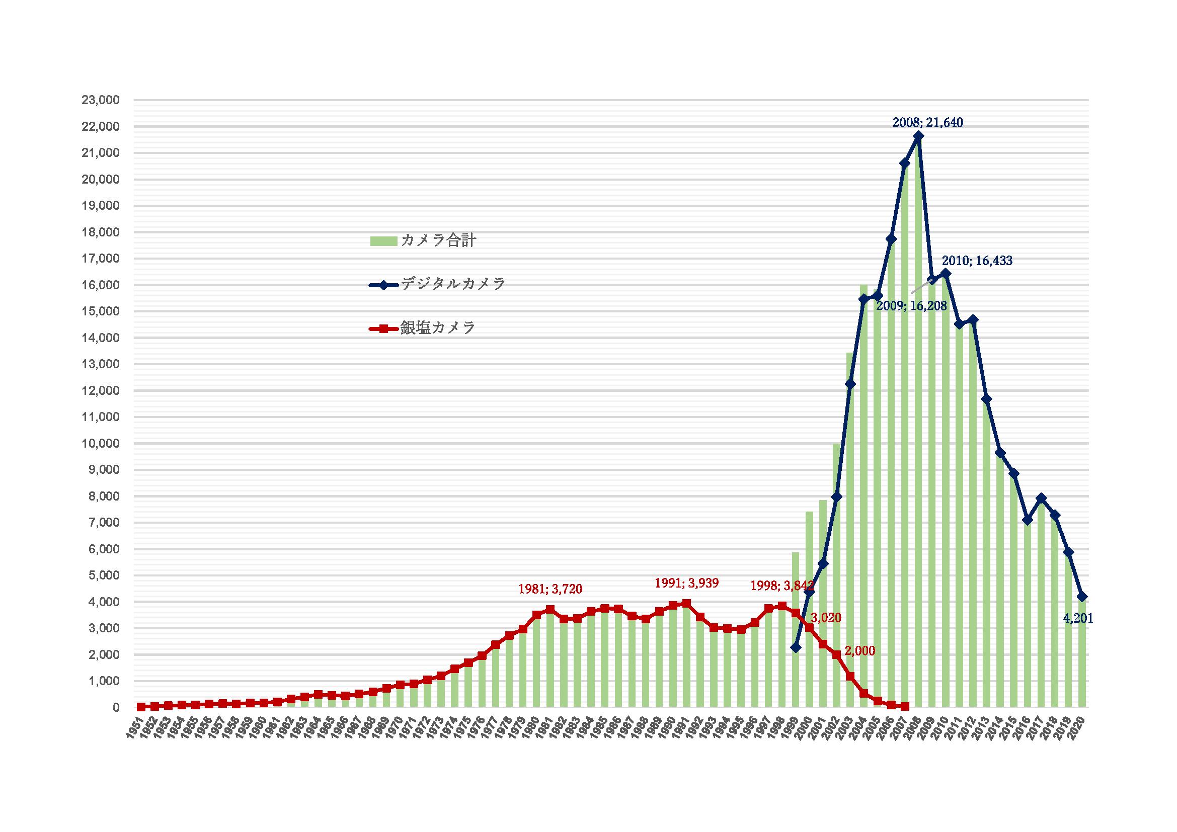 カメラの出荷金額の歴史的推移(単位:億円)