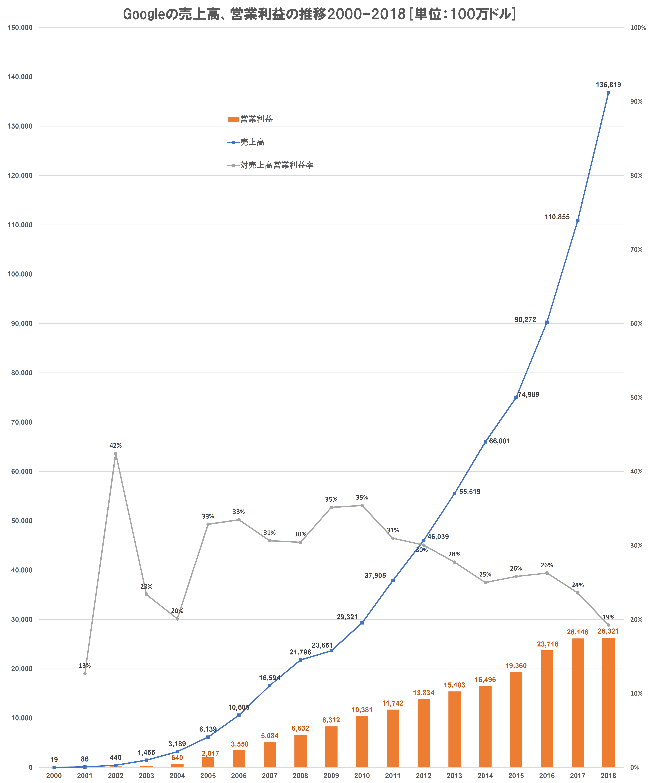 Googleの研究開発費の推移2000-2018[単位:100万ドル]