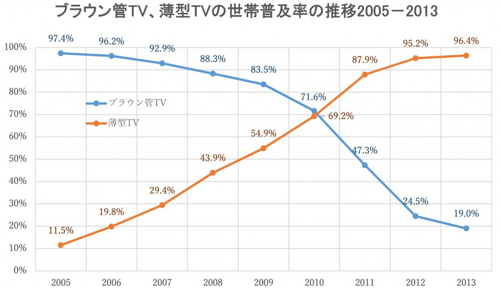 ブラウン管と薄型TVの世帯普及率の推移2005-2013